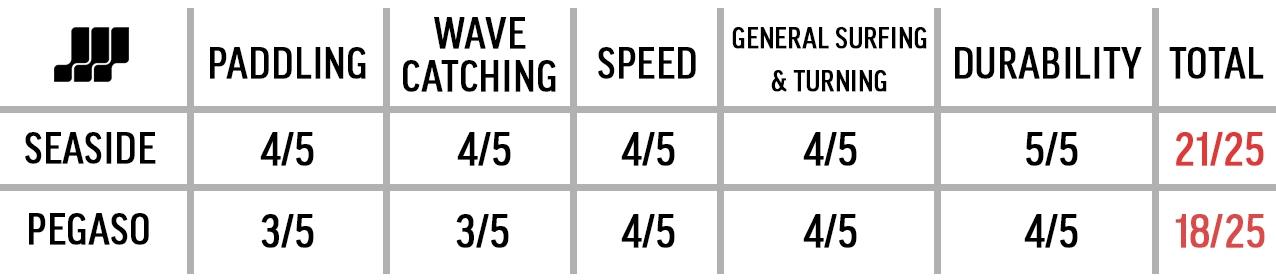 Firewire Helium Seaside vs Christenson Pegaso Scores Table